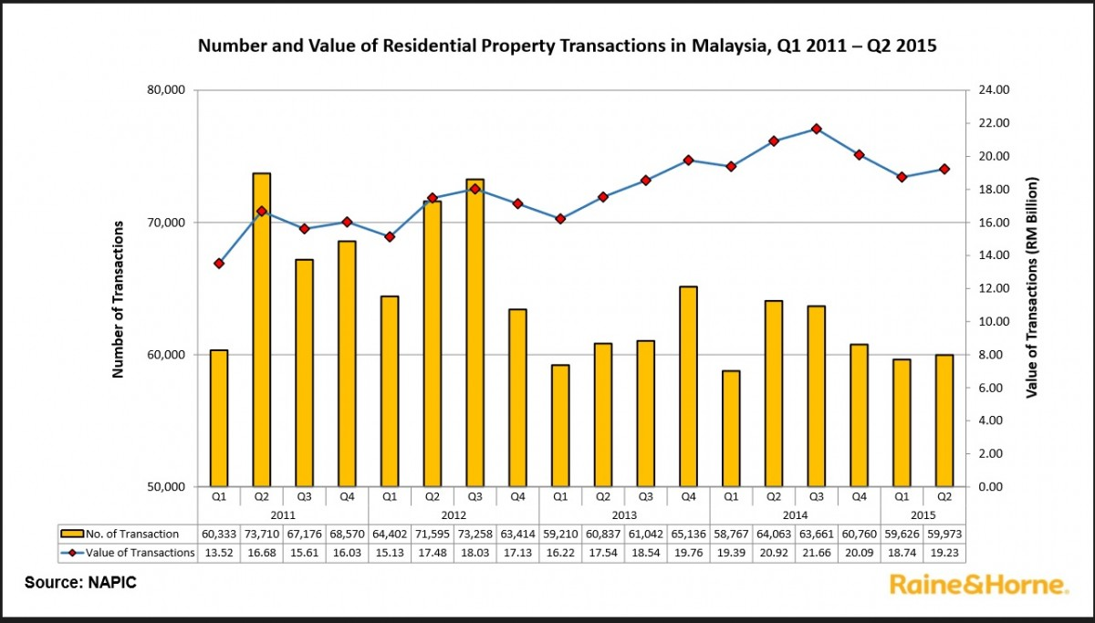 Residential Property Transaction Completions With Value