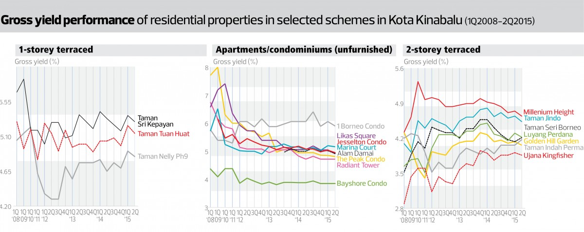 Kota kinabalu cautious market with limited price growth edgeprop the edge rahim co housing property monitor ccuart Images