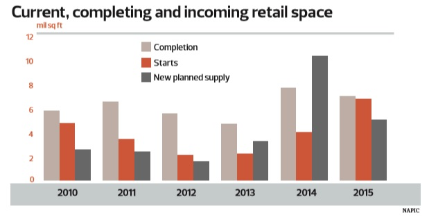 Current retail space