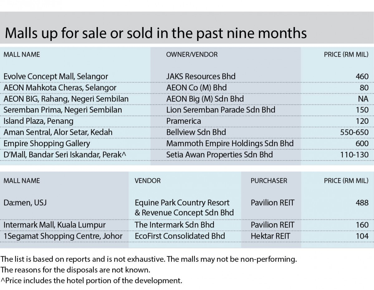 More shopping centres to go on sale