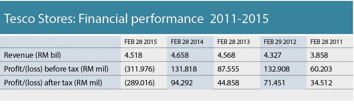 financial performance evaluation of tesco This project will mainly focus on the business and financial performance of tesco plc (a supermarket of uk) from year 2009-2011 through this report and analysis.