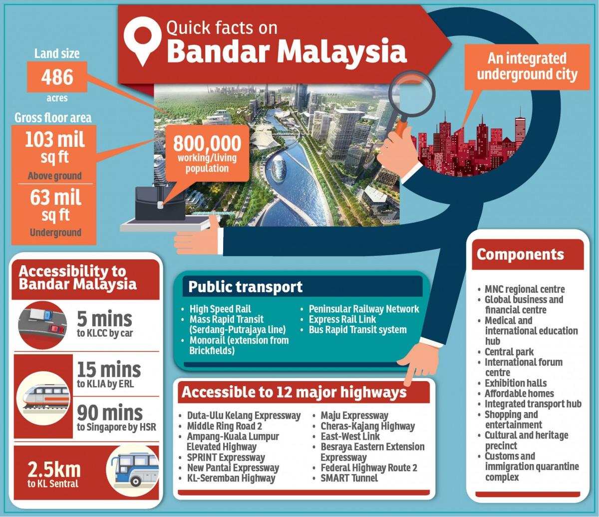 Image result for bandar malaysia