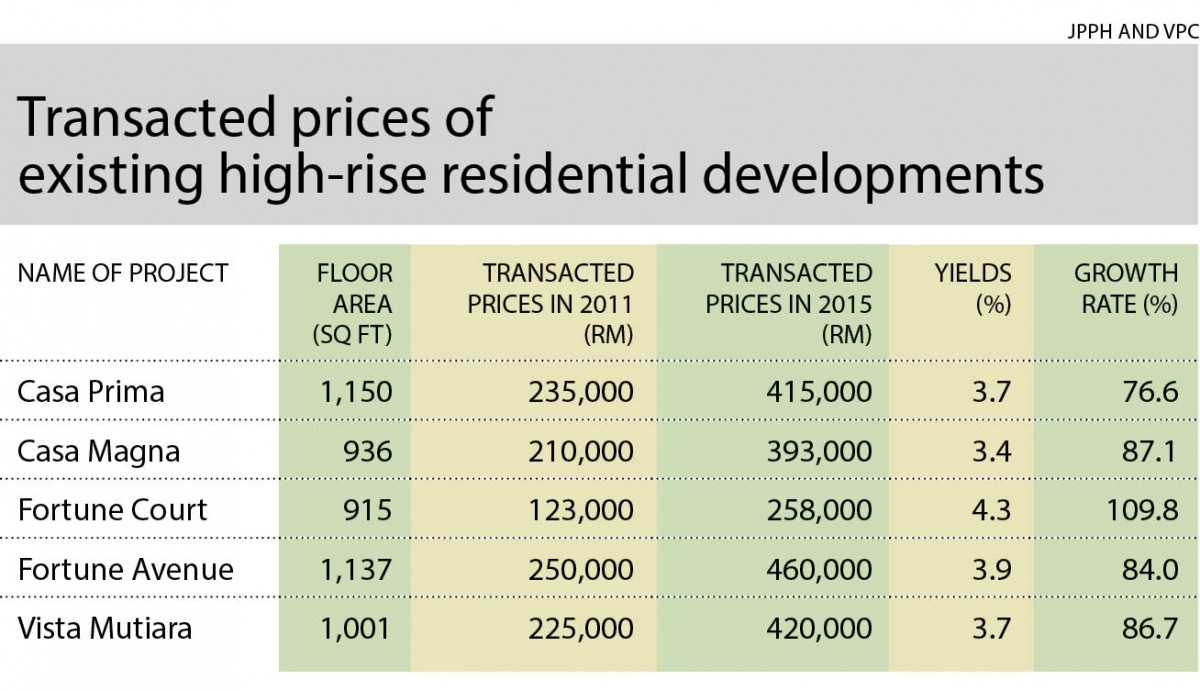 Transacted prices_high-rise