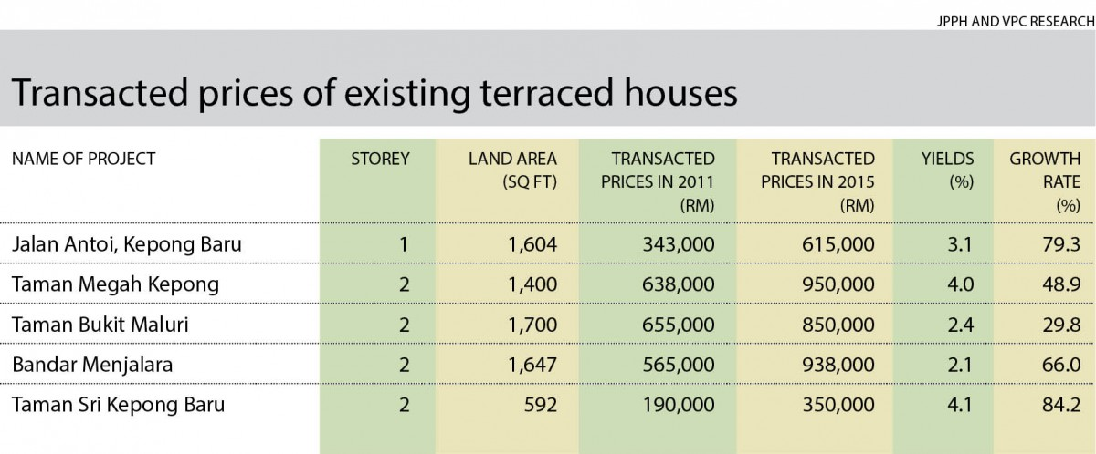 Transacted prices_terraced houses