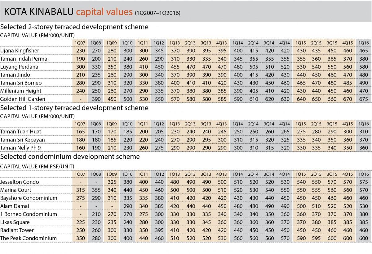 Capital values