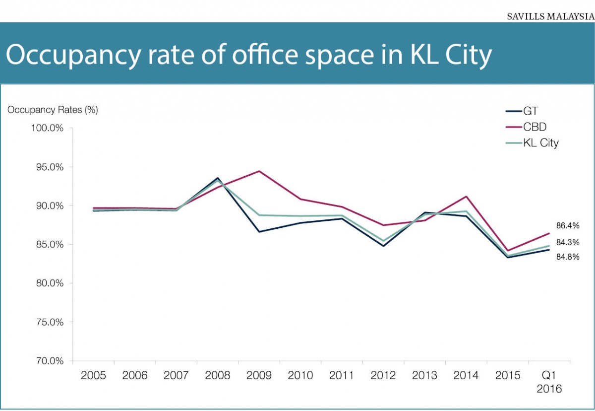 Occupancy rate graph