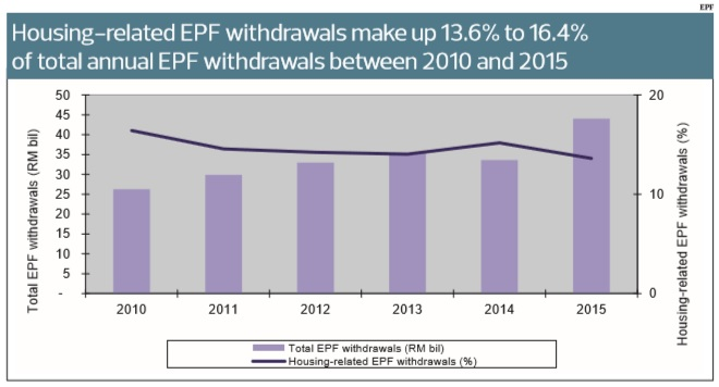 Housing-related EPF withdrawals
