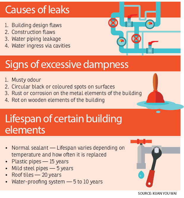 Property: Beware of leaks! | The Edge Markets