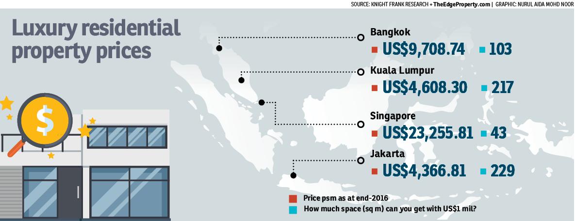 Top Asean countries for luxury properties | EdgeProp my