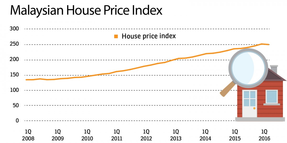 House Prices Finally Coming Down Edgeprop My