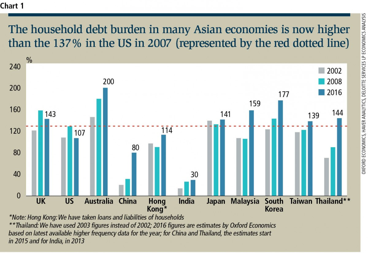 Rising household debt a concern across Asia | EdgeProp my