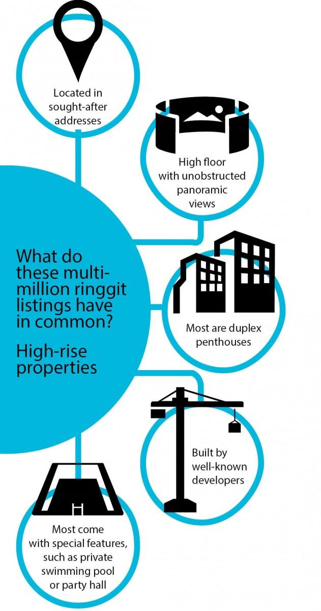 High-rise 1
