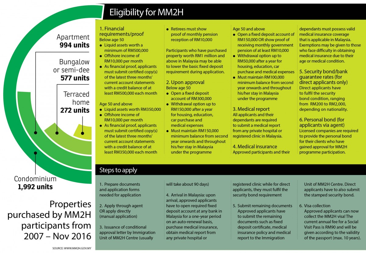 Eligibility for MM2H