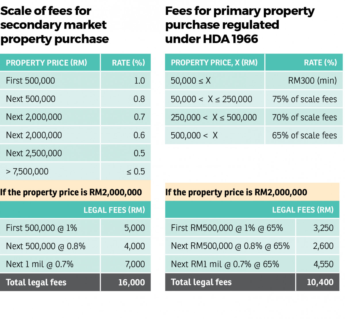 Count The Cost Of Buying A Property Edgeprop My
