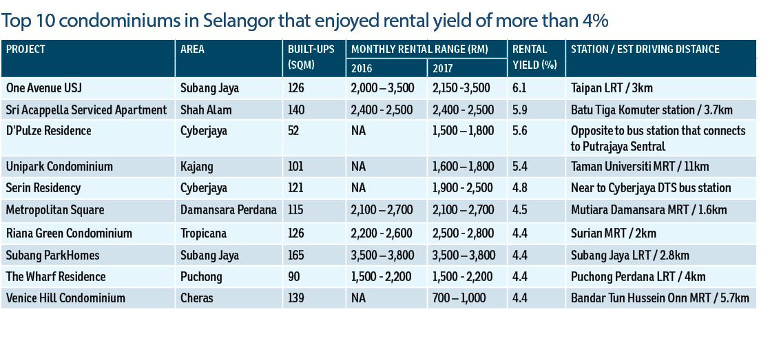 Homes near LRT/MRT among 2017's best performers | The Edge