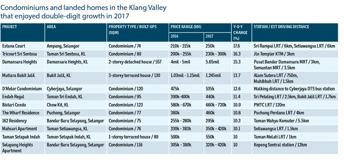 Homes near LRT/MRT among 2017's best performers   The Edge