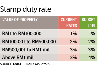 Stamp Duty Waivers Will Boost Housing Market Says Knight Frank Malaysia The Edge Markets