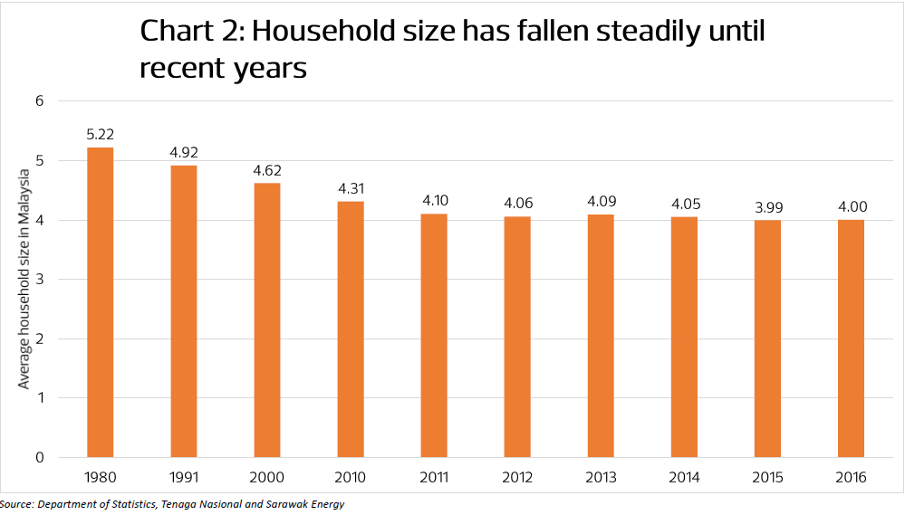 Housing in Malaysia: An issue of affordability, not ...