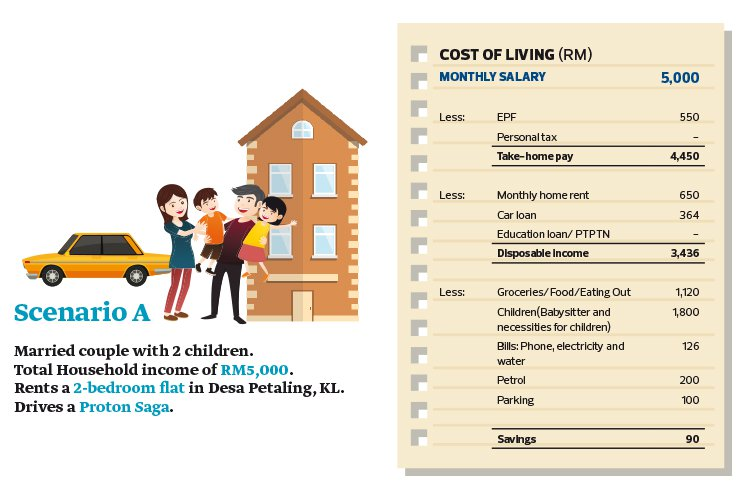 Rising Cost Of Living Takes Its Toll The Edge Markets