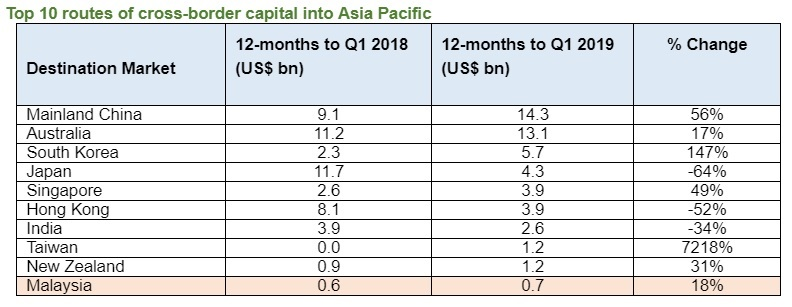 Malaysia among top 10 recipients of cross-border capital in