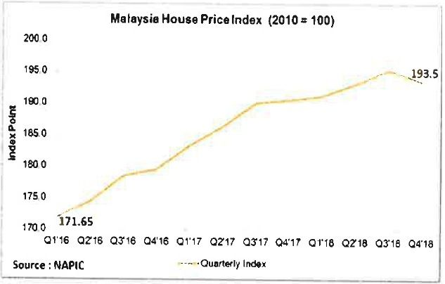 Cca Cement Price Not The Cause Of Rising House Price