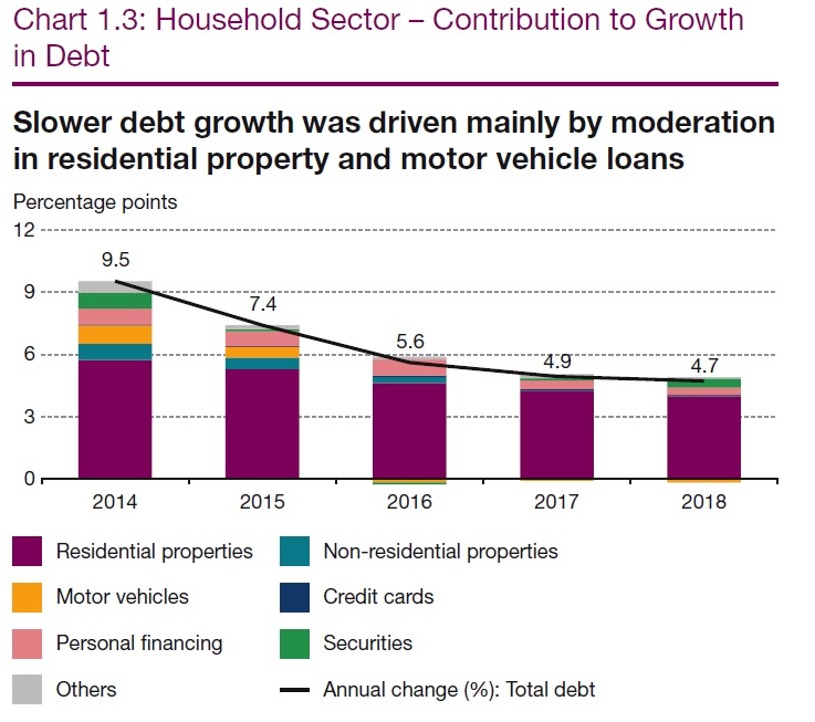 Malaysia's household debt ratio down but still high, says